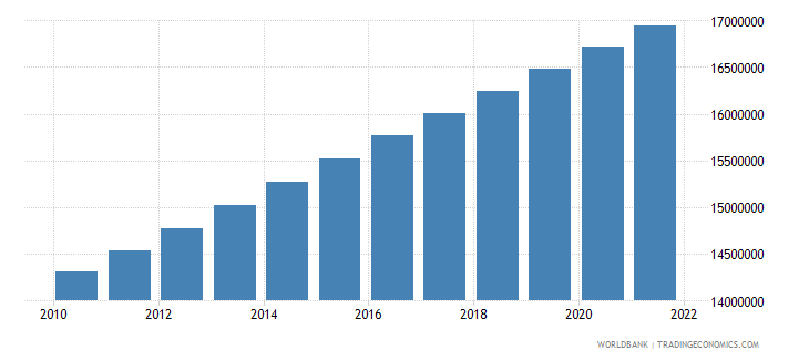 cambodia population total wb data