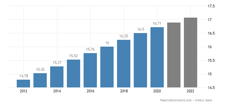 Cambodia Population