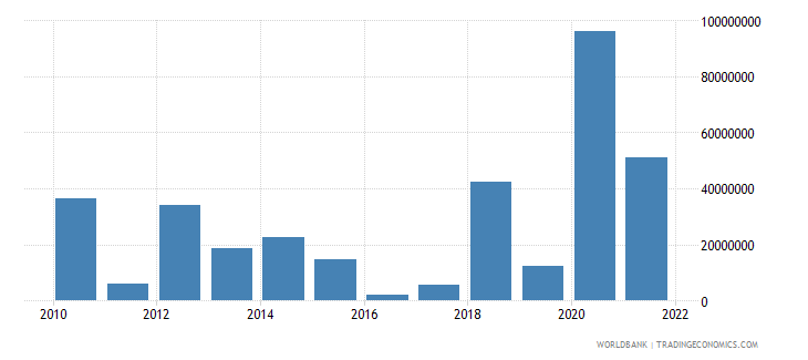 cambodia portfolio investment excluding lcfar bop us dollar wb data