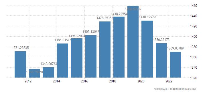 cambodia ppp conversion factor gdp lcu per international dollar wb data