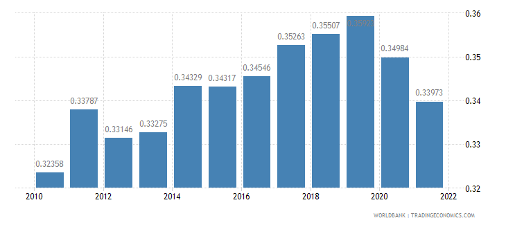 cambodia ppp conversion factor gdp to market exchange rate ratio wb data