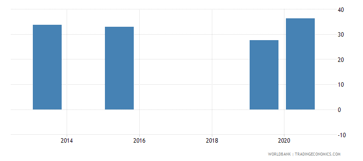cambodia present value of external debt percent of exports of goods services and income wb data