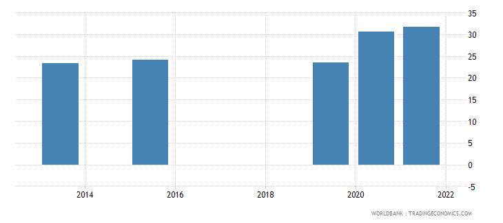 cambodia present value of external debt percent of gni wb data