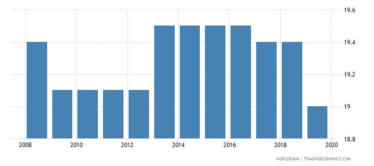 cambodia profit tax percent of commercial profits wb data