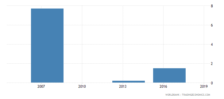 cambodia proportion of investment financed by supplier credit percent wb data