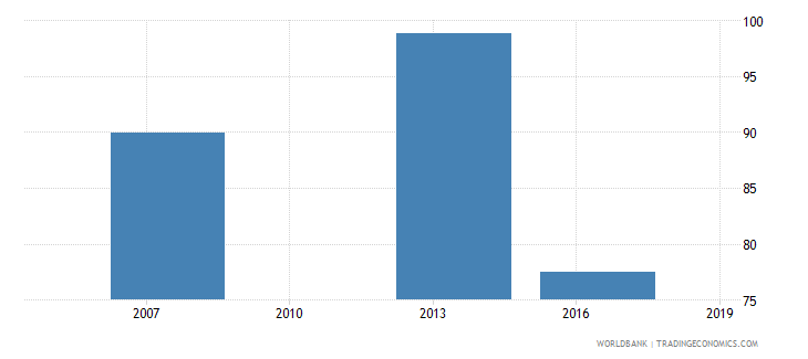 cambodia proportion of loans requiring collateral percent wb data