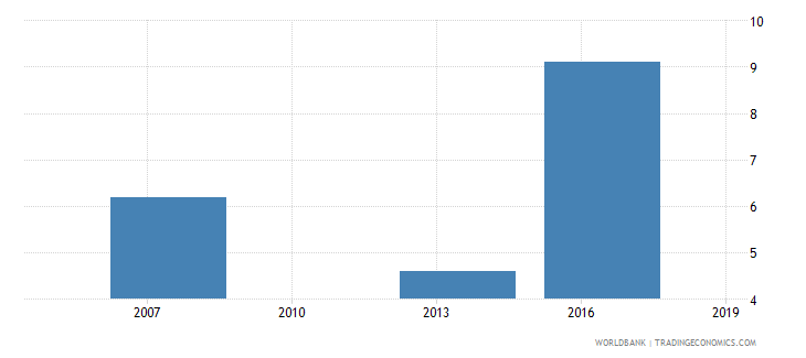 cambodia proportion of total sales that are exported directly percent wb data