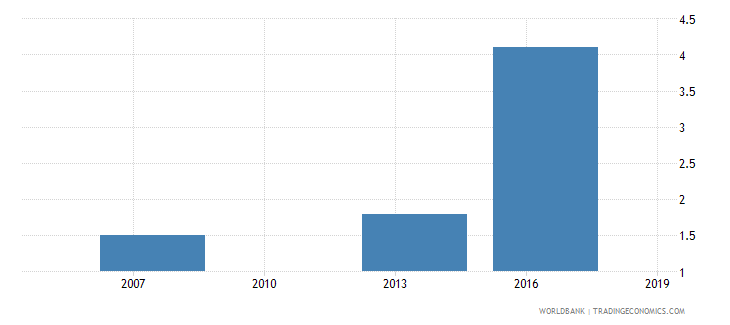cambodia proportion of total sales that are exported indirectly percent wb data