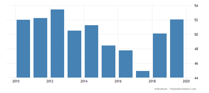 cambodia provisions to nonperforming loans percent wb data