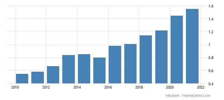cambodia public and publicly guaranteed debt service percent of gni wb data