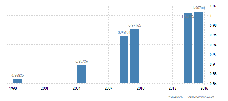 cambodia ratio of young literate females to males percent ages 15 24 wb data