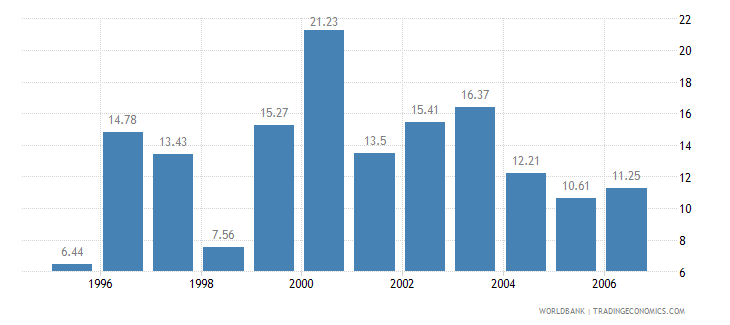 cambodia real interest rate percent wb data