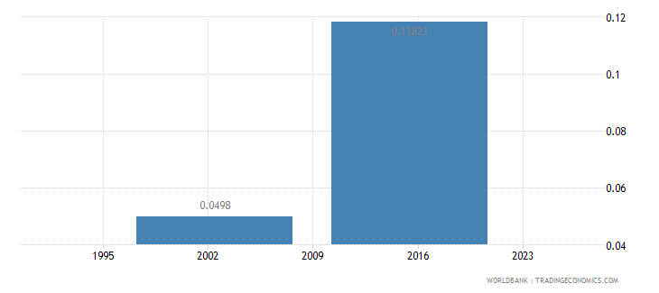 cambodia research and development expenditure percent of gdp wb data