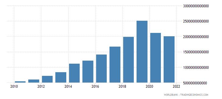 cambodia revenue excluding grants current lcu wb data