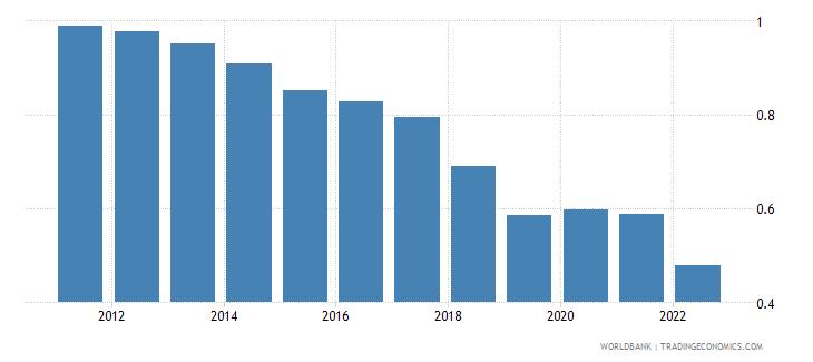 cambodia rural population growth annual percent wb data