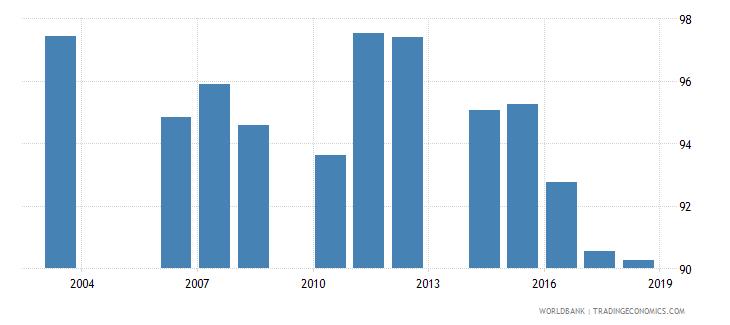cambodia school enrollment primary percent net wb data