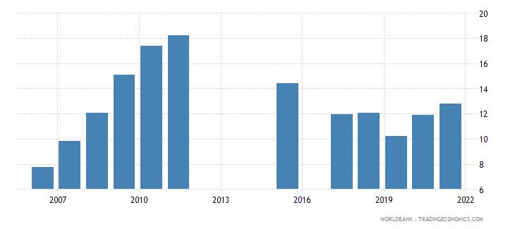 cambodia school enrollment tertiary male percent gross wb data