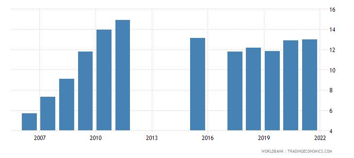 cambodia school enrollment tertiary percent gross wb data