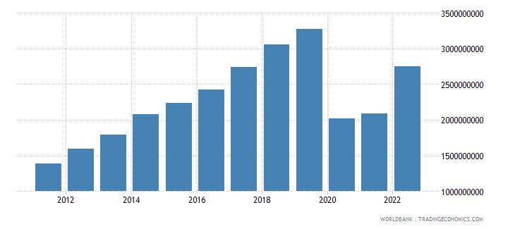 cambodia service imports bop us dollar wb data