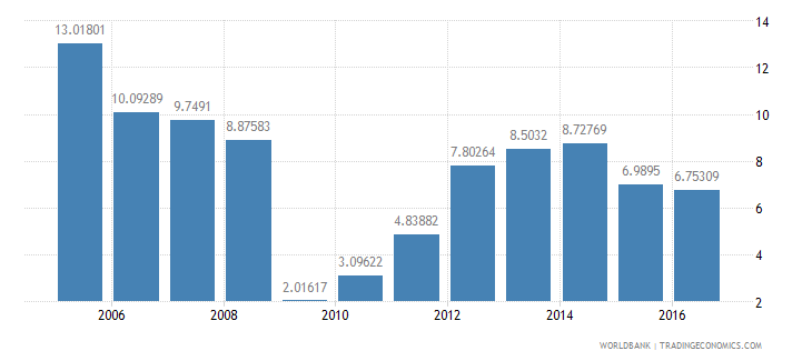 cambodia services etc  value added annual percent growth wb data