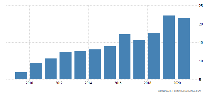 cambodia short term debt percent of total external debt wb data