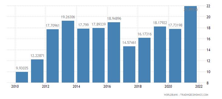 cambodia short term debt percent of total reserves wb data