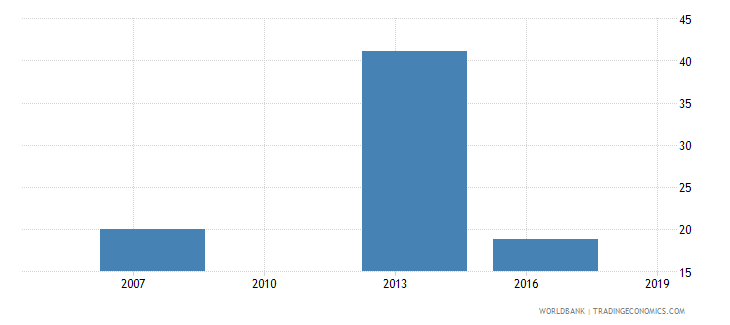 cambodia small firms with a bank loan or line of credit percent wb data