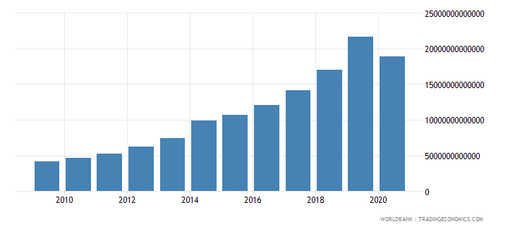 cambodia tax revenue current lcu wb data