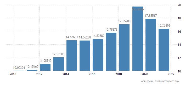 cambodia tax revenue percent of gdp wb data