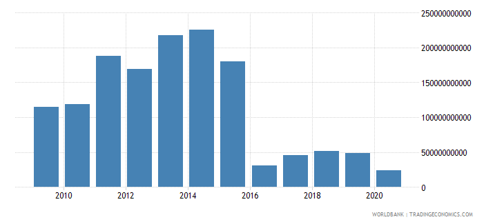 cambodia taxes on exports current lcu wb data
