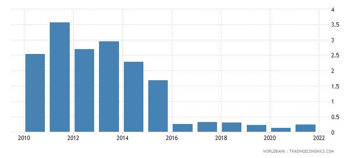 cambodia taxes on exports percent of tax revenue wb data