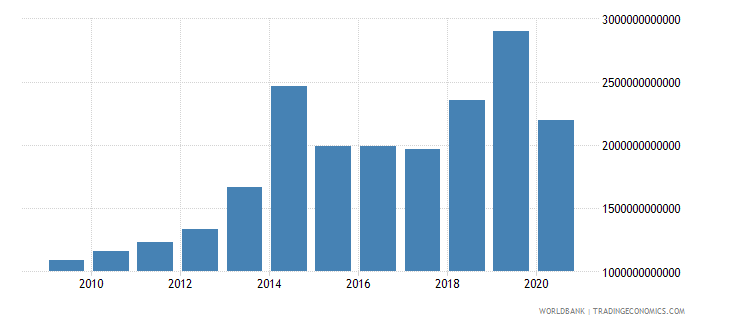 cambodia taxes on international trade current lcu wb data