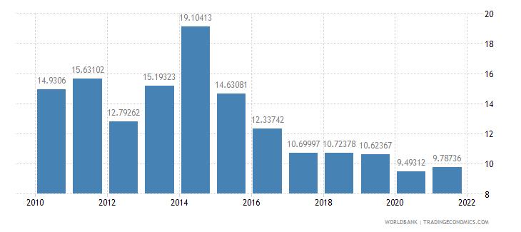 cambodia taxes on international trade percent of revenue wb data