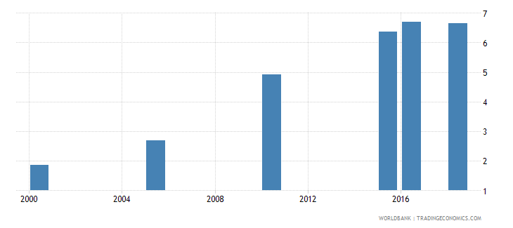 cambodia total alcohol consumption per capita liters of pure alcohol projected estimates 15 years of age wb data