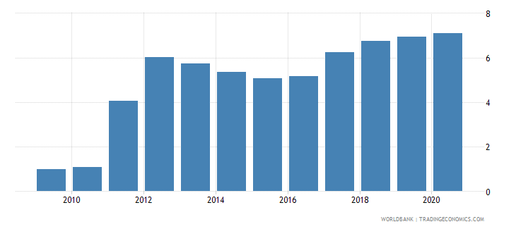 cambodia total debt service percent of exports of goods services and income wb data