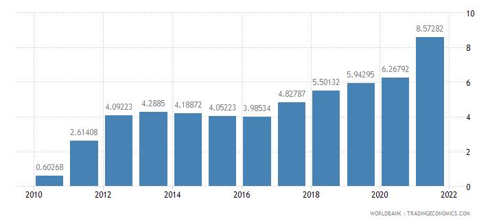 cambodia total debt service percent of gni wb data