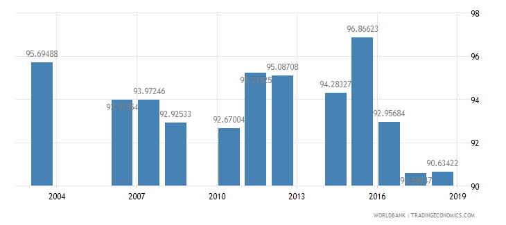cambodia total enrollment primary female percent net wb data