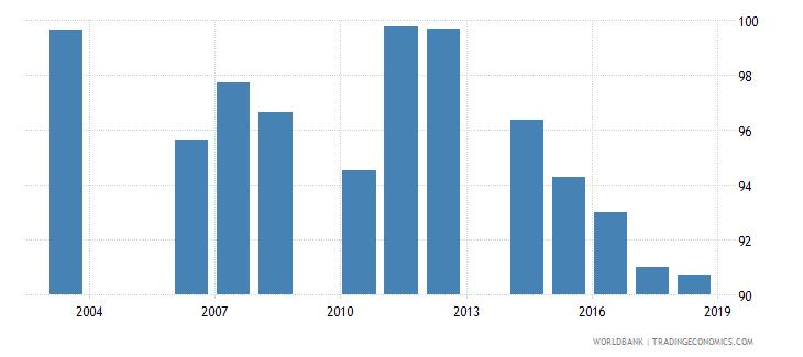 cambodia total enrollment primary male percent net wb data