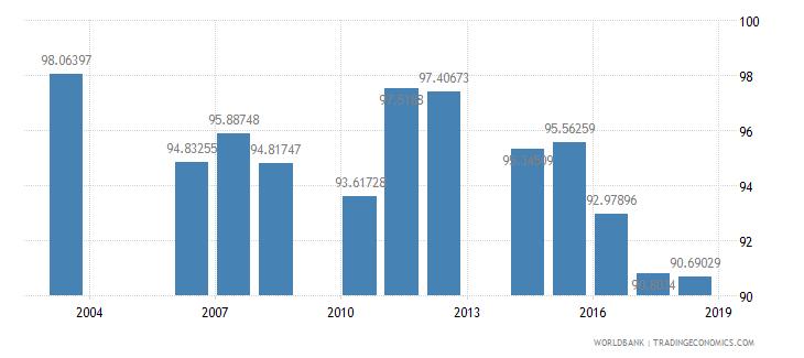 cambodia total enrollment primary percent net wb data