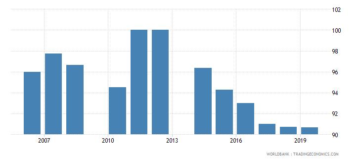 cambodia total net enrolment rate primary male percent wb data