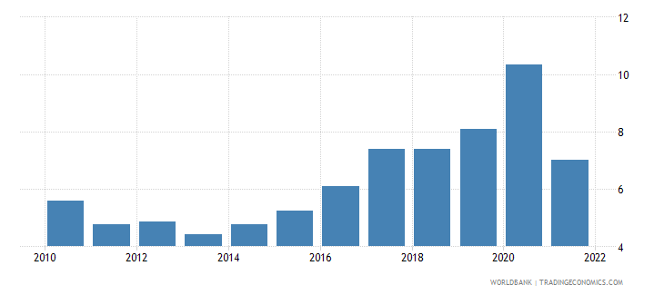 cambodia total reserves in months of imports wb data