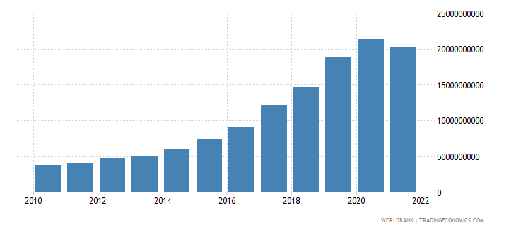 cambodia total reserves includes gold us dollar wb data