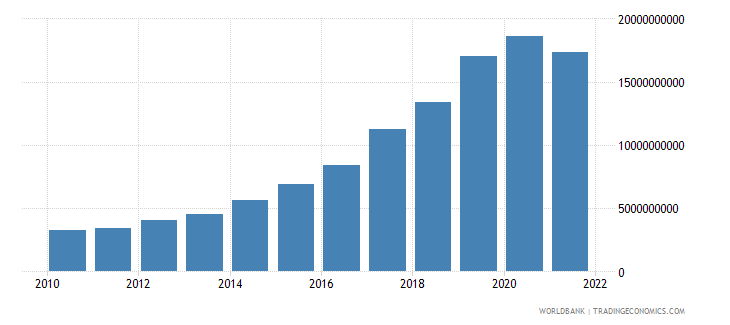 cambodia total reserves minus gold us dollar wb data