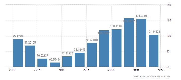 cambodia total reserves percent of total external debt wb data