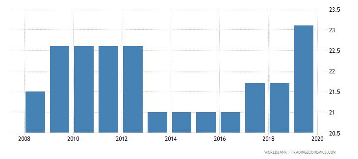 cambodia total tax rate percent of profit wb data