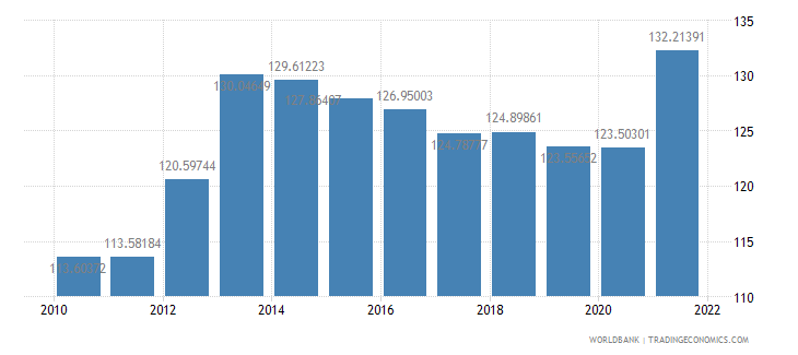 cambodia trade percent of gdp wb data