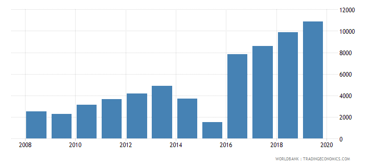 cambodia trademark applications nonresident by count wb data