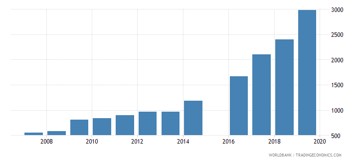 cambodia trademark applications resident by count wb data