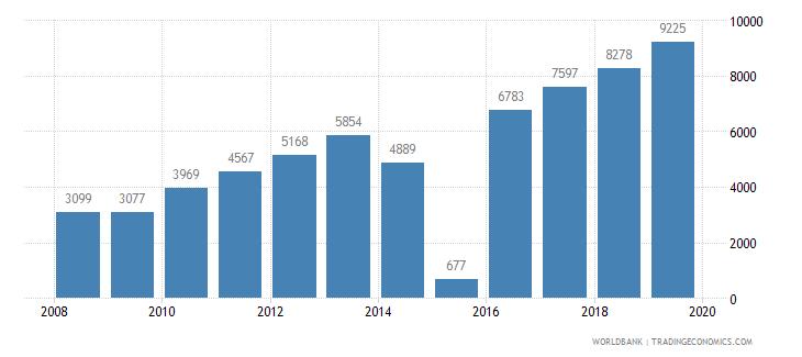 cambodia trademark applications total wb data