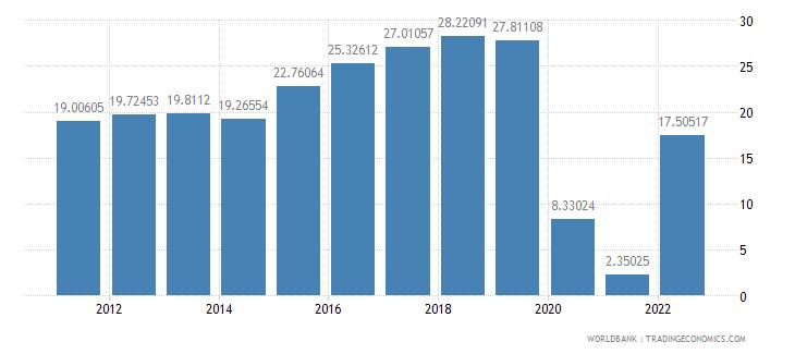 cambodia travel services percent of service imports bop wb data